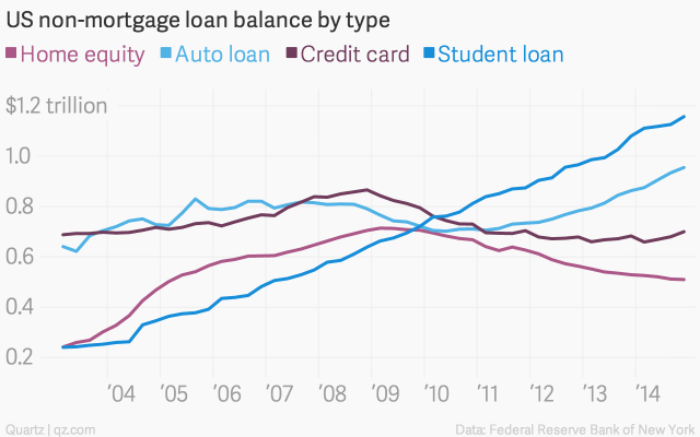 us-non-mortgage-loan-balance-by-type-home-equity-auto-loan-credit-card-student-loan_chartbuilder