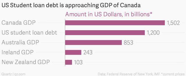 us-student-loan-debt-is-approaching-gdp-of-canada-amount-in-us-dollars-in-billions-_chartbuilder