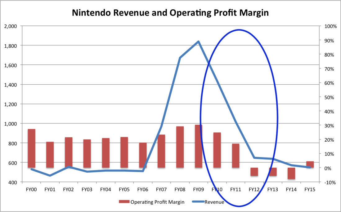 Loss Revenue and OPM