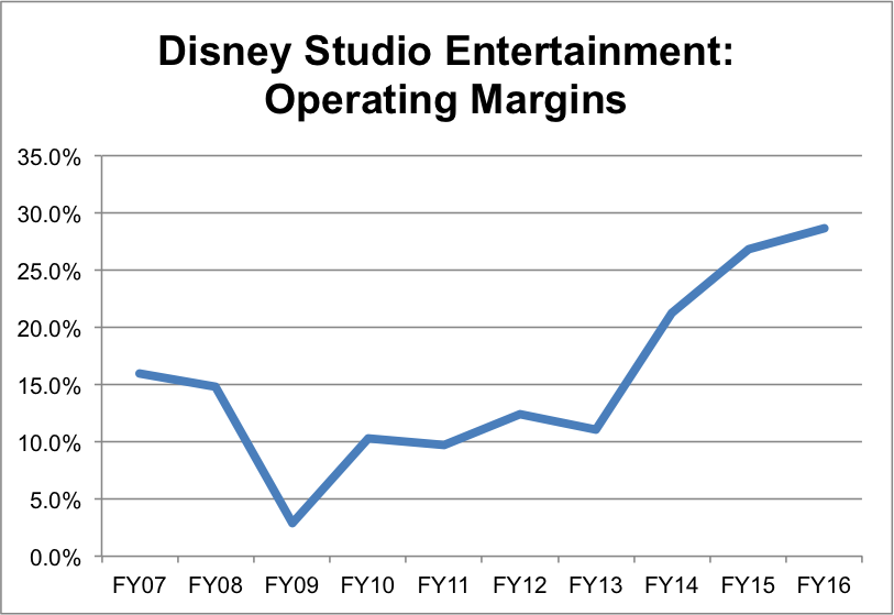 Sources: Art and Finance estimates, Disney